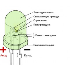 История изобретения светодиода